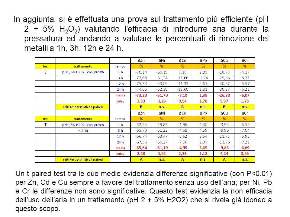 In aggiunta, si è effettuata una prova sul trattamento più efficiente (pH 2 + 5% H 2 O 2 ) valutando lefficacia di introdurre aria durante la pressatu