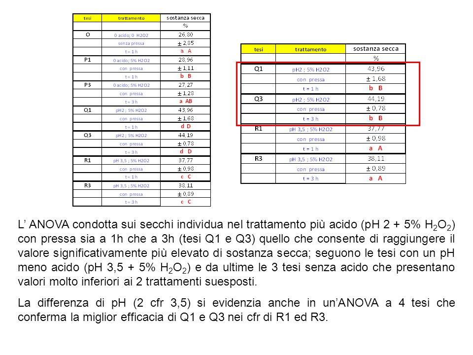 L ANOVA condotta sui secchi individua nel trattamento più acido (pH 2 + 5% H 2 O 2 ) con pressa sia a 1h che a 3h (tesi Q1 e Q3) quello che consente d