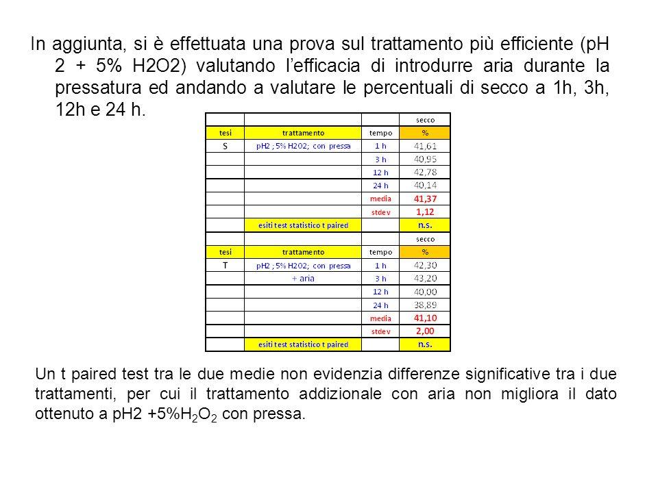 In aggiunta, si è effettuata una prova sul trattamento più efficiente (pH 2 + 5% H2O2) valutando lefficacia di introdurre aria durante la pressatura e