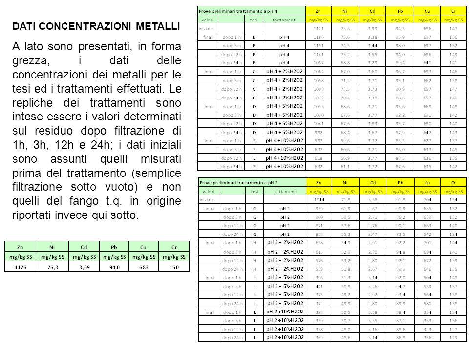 Valutazione dati metalli I dati relativi alle concentrazioni dei metalli sono stati così valutati: ΔMetallo : variazione (finale-iniziale) delle concentrazioni dei metalli (espresse in mg/kg SS); ΔMetallo%: variazione percentuale delle concentrazioni dei metalli (espresse in mg/kg SS %).