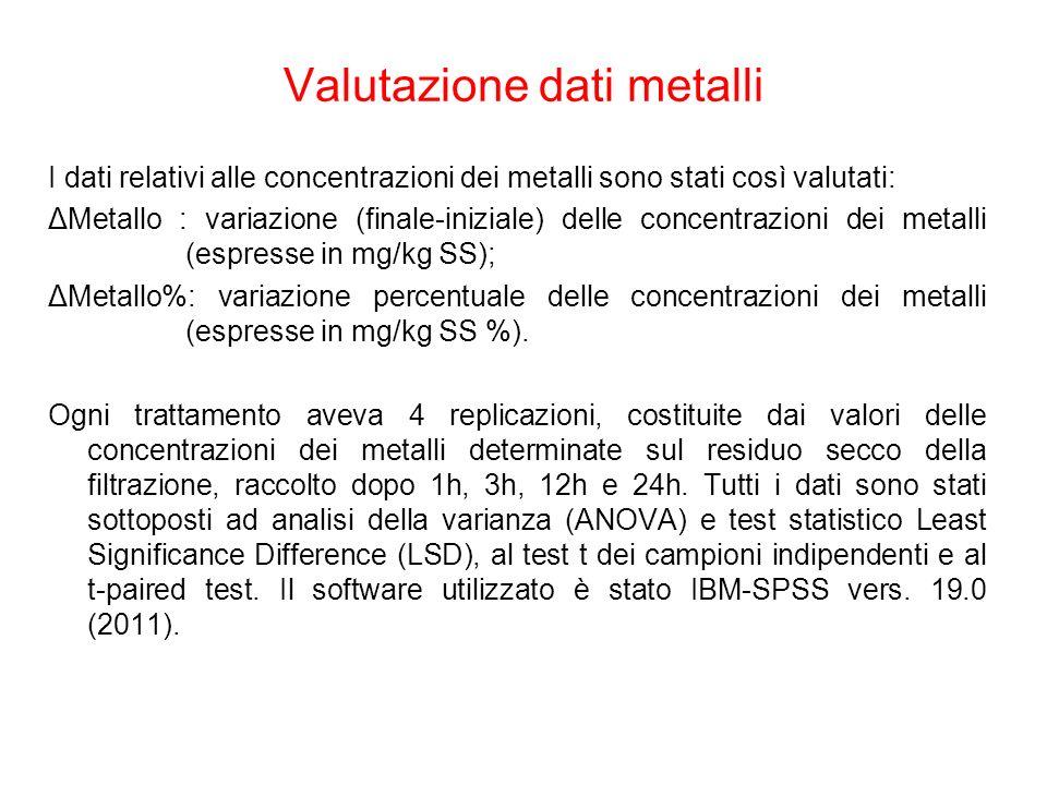 Valutazione dati metalli I dati relativi alle concentrazioni dei metalli sono stati così valutati: ΔMetallo : variazione (finale-iniziale) delle conce