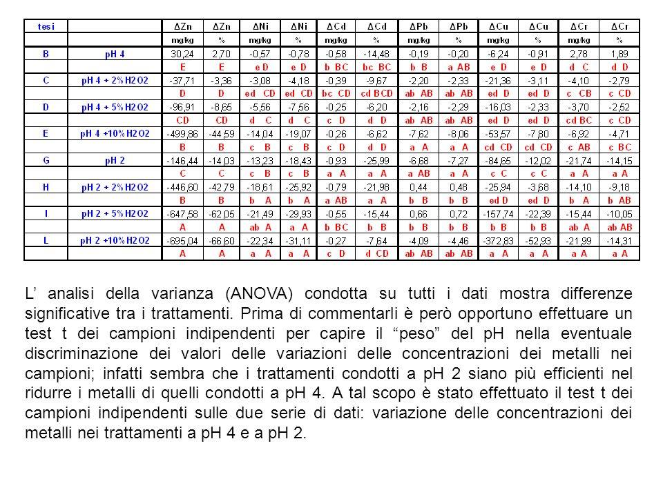 La tabella riporta le medie dei trattamenti relativi ai 2 grandi gruppi (pH 2 e pH 4) e lesito del test t campioni indipendenti relativamente alle variazioni dei metalli t.q.