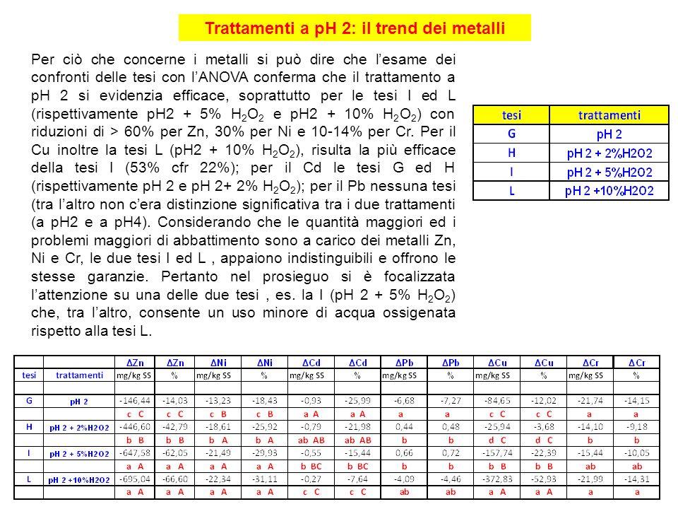 Per ciò che concerne i metalli si può dire che lesame dei confronti delle tesi con lANOVA conferma che il trattamento a pH 2 si evidenzia efficace, so