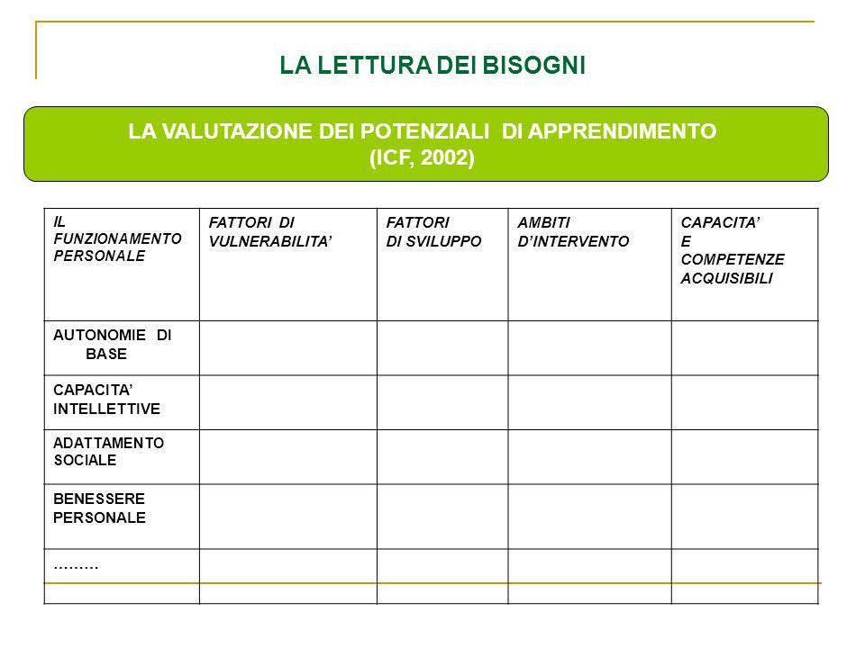 LA VALUTAZIONE DEI POTENZIALI DI APPRENDIMENTO (ICF, 2002) LA LETTURA DEI BISOGNI IL FUNZIONAMENTO PERSONALE FATTORI DI VULNERABILITA FATTORI DI SVILUPPO AMBITI DINTERVENTO CAPACITA E COMPETENZE ACQUISIBILI AUTONOMIE DI BASE CAPACITA INTELLETTIVE ADATTAMENTO SOCIALE BENESSERE PERSONALE ………