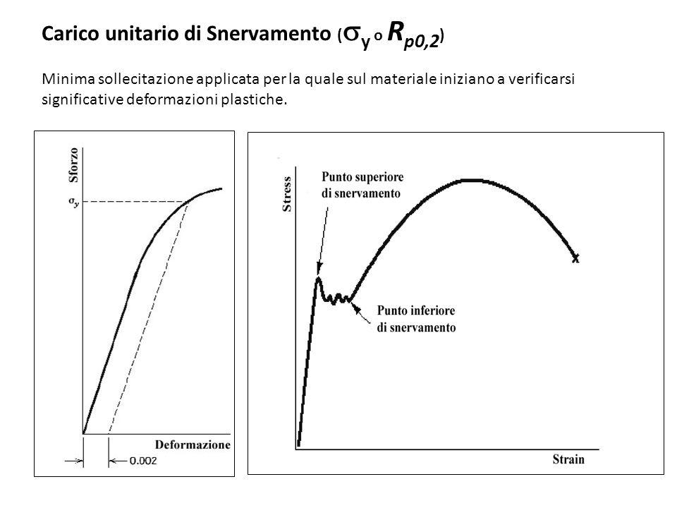 Carico unitario di Snervamento ( y o R p0,2 ) Minima sollecitazione applicata per la quale sul materiale iniziano a verificarsi significative deformaz