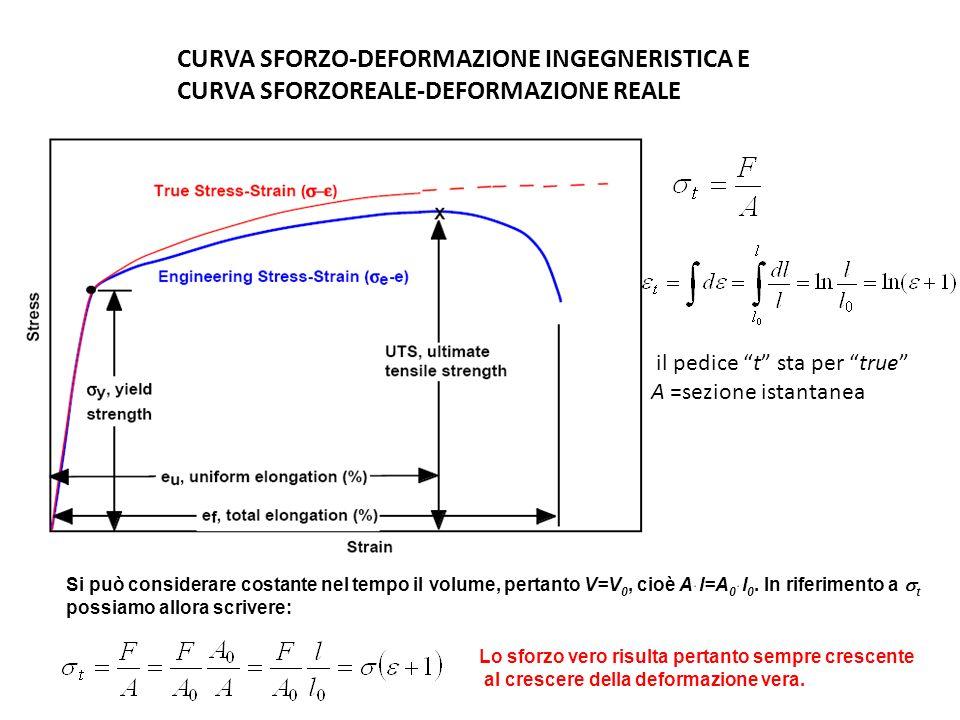 CURVA SFORZO-DEFORMAZIONE INGEGNERISTICA E CURVA SFORZOREALE-DEFORMAZIONE REALE il pedice t sta per true A =sezione istantanea Si può considerare cost