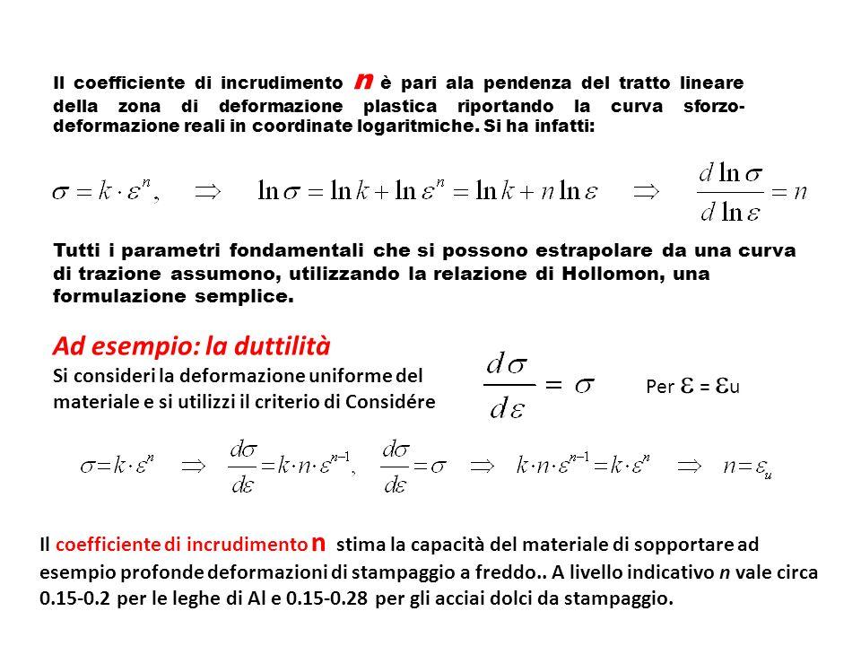 Il coefficiente di incrudimento n è pari ala pendenza del tratto lineare della zona di deformazione plastica riportando la curva sforzo- deformazione