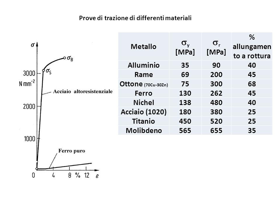 Prove di trazione di differenti materiali Metallo y [MPa] r [MPa] % allungamen to a rottura Alluminio359040 Rame6920045 Ottone (70Cu-30Zn) 7530068 Fer