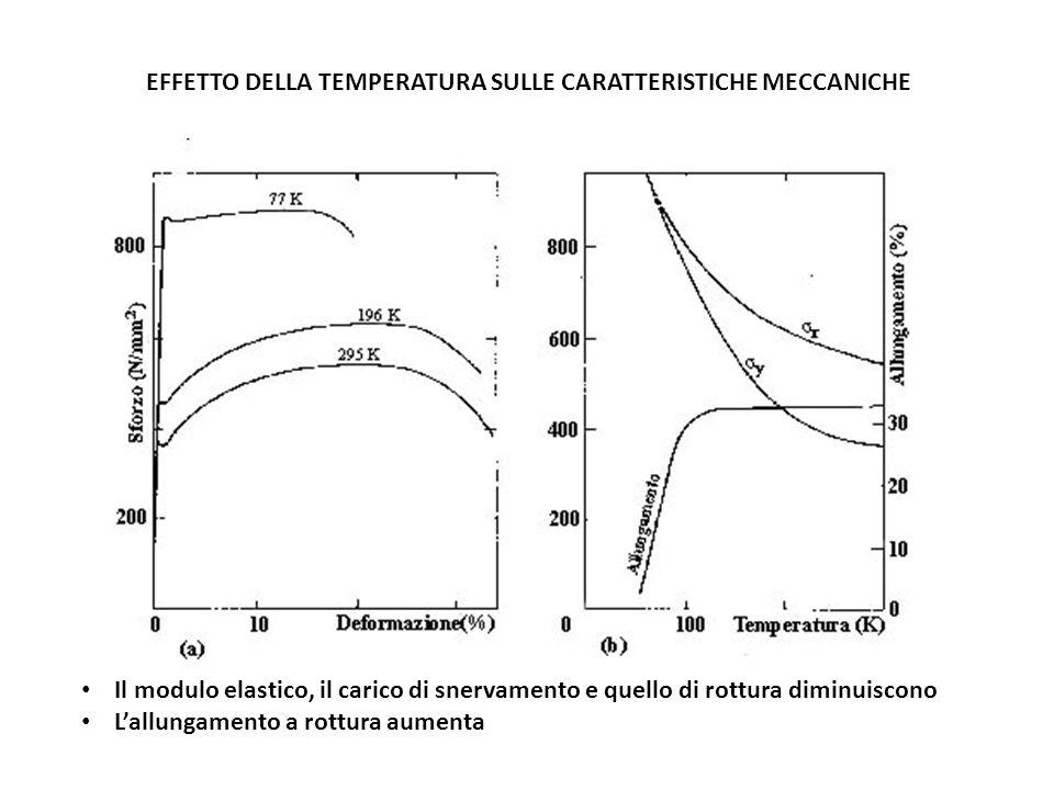 EFFETTO DELLA TEMPERATURA SULLE CARATTERISTICHE MECCANICHE Il modulo elastico, il carico di snervamento e quello di rottura diminuiscono Lallungamento