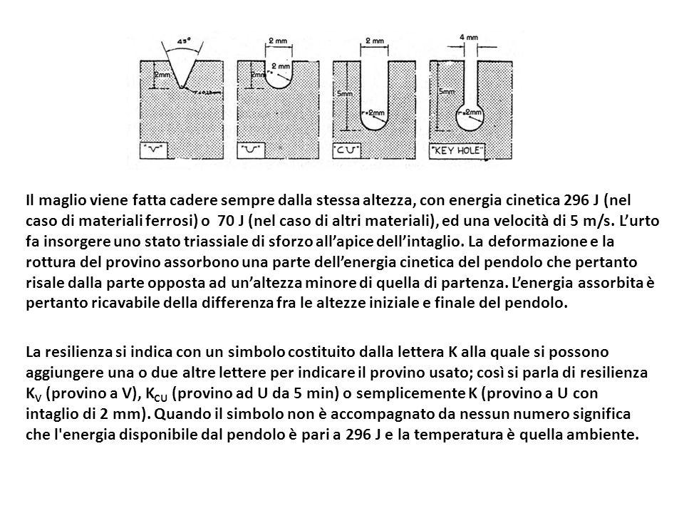Il maglio viene fatta cadere sempre dalla stessa altezza, con energia cinetica 296 J (nel caso di materiali ferrosi) o 70 J (nel caso di altri materia