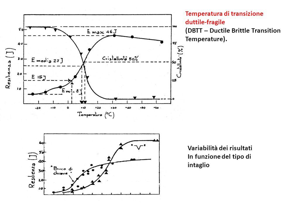 Temperatura di transizione duttile-fragile (DBTT – Ductile Brittle Transition Temperature). Variabilità dei risultati In funzione del tipo di intaglio