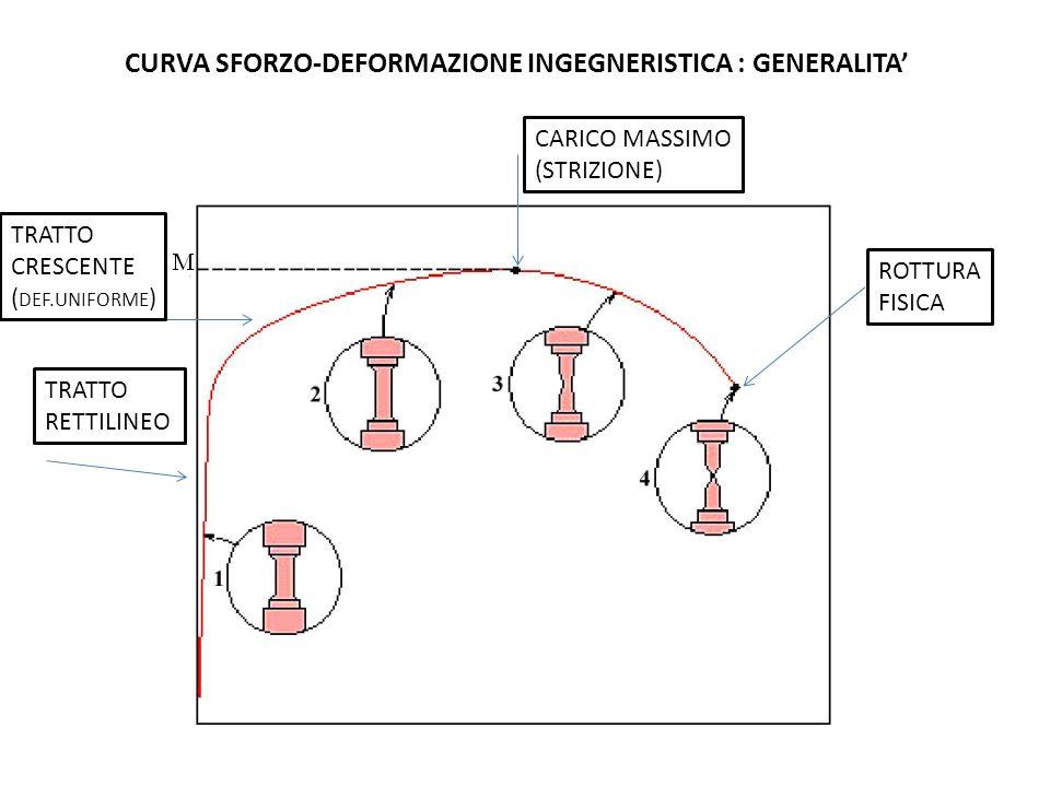 CURVA SFORZO-DEFORMAZIONE INGEGNERISTICA : GENERALITA TRATTO RETTILINEO TRATTO CRESCENTE ( DEF.UNIFORME ) CARICO MASSIMO (STRIZIONE) ROTTURA FISICA