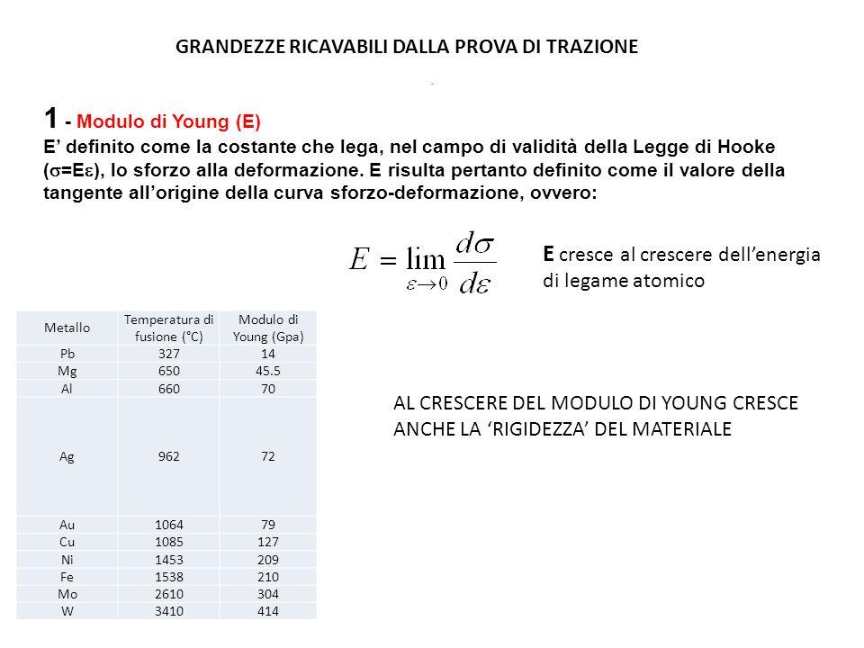 1 - Modulo di Young (E) E definito come la costante che lega, nel campo di validità della Legge di Hooke ( =E ), lo sforzo alla deformazione. E risult