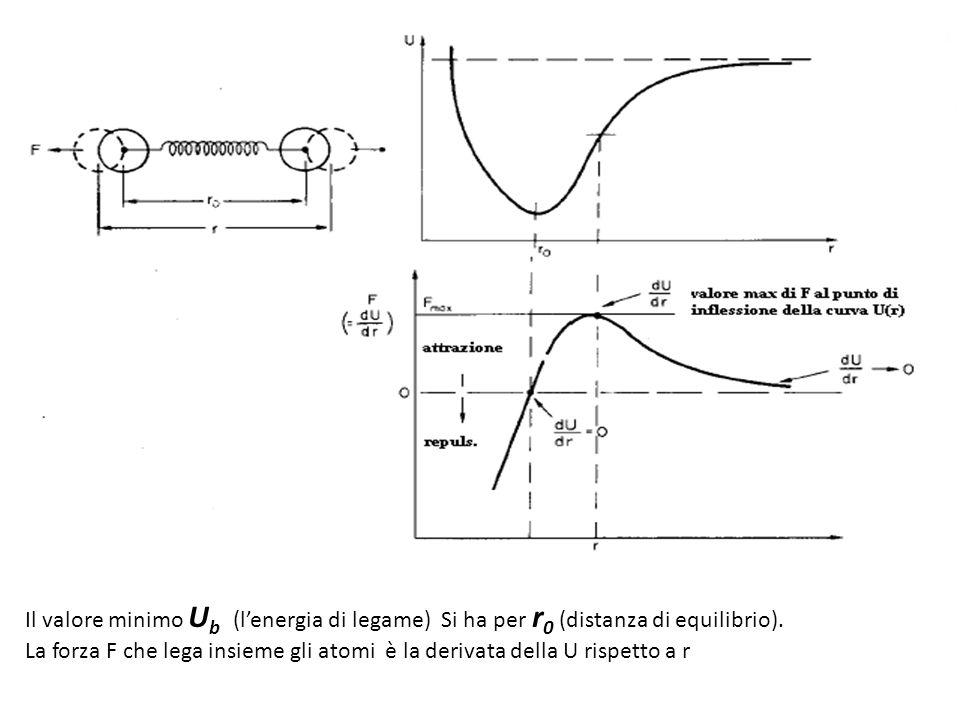 Il valore minimo U b (lenergia di legame) Si ha per r 0 (distanza di equilibrio). La forza F che lega insieme gli atomi è la derivata della U rispetto