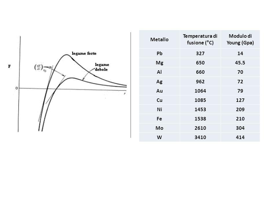 La relazione lineare fra sforzo di taglio e deformazione (in questo caso misurata come angolo, ), per piccole deformazioni: G è detto modulo di taglio, è lo sforzo di taglio.