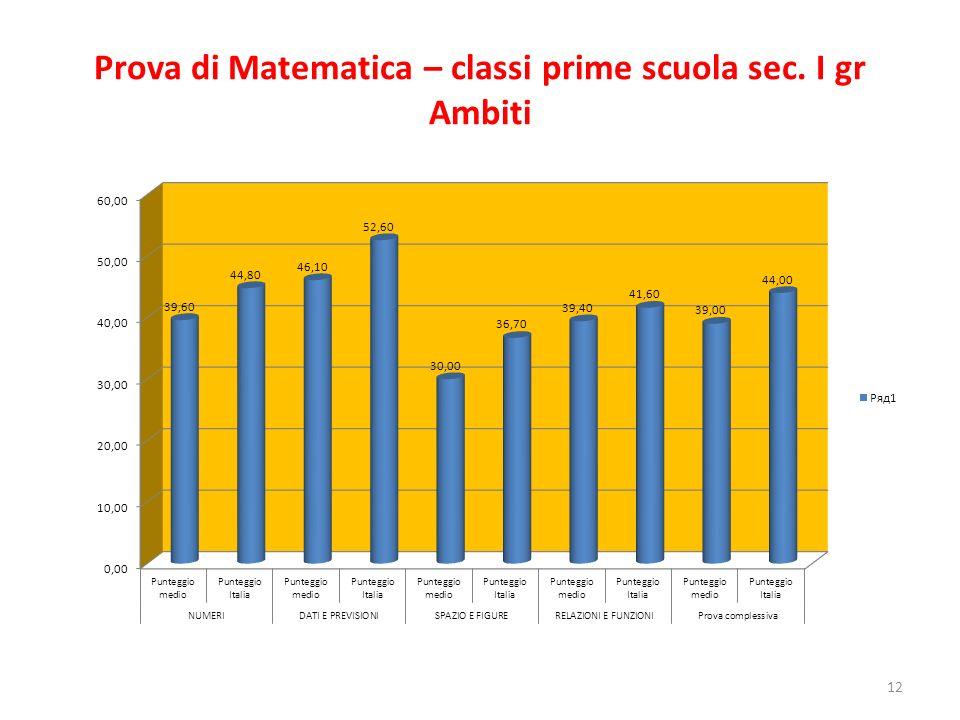 Prova di Matematica – classi prime scuola sec. I gr Ambiti 12