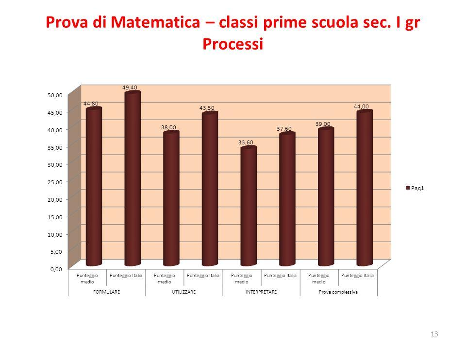 Prova di Matematica – classi prime scuola sec. I gr Processi 13