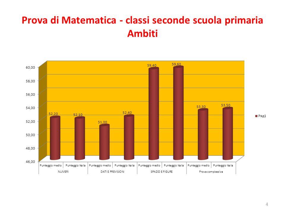 Prova di Matematica - classi seconde scuola primaria Ambiti 4