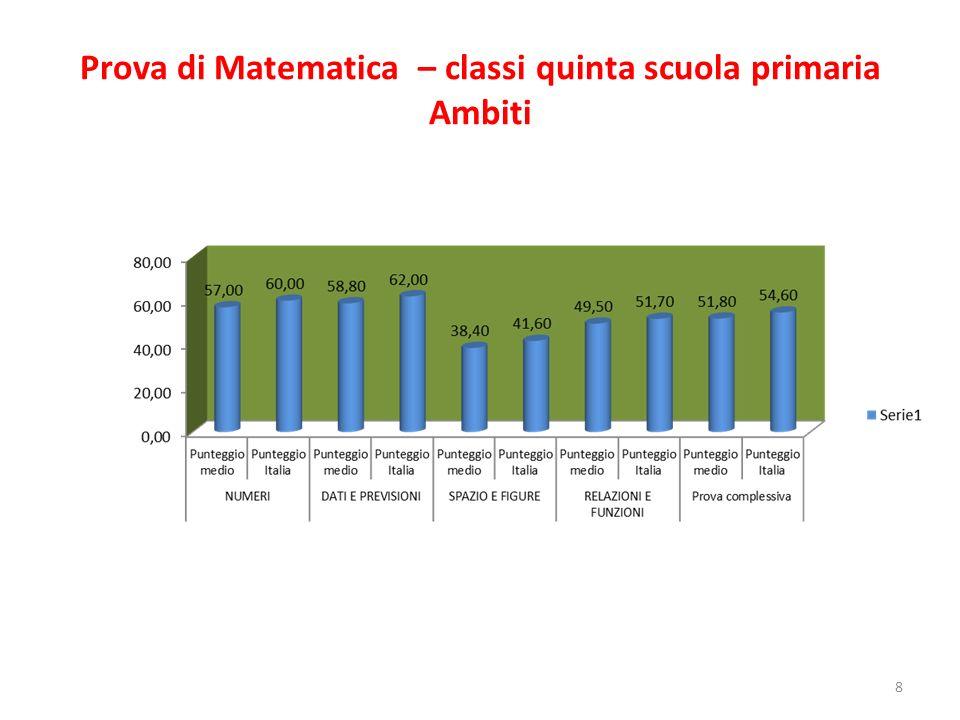 Prova di Matematica – classi quinta scuola primaria Ambiti 8