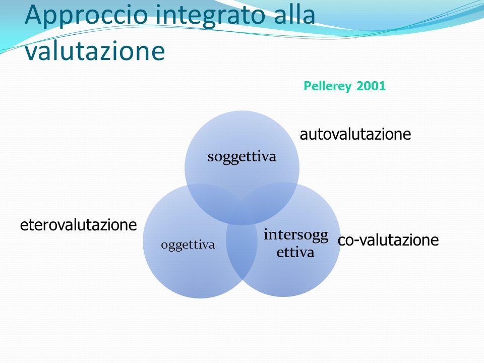Approccio integrato alla valutazione Pellerey 2001 soggettiva intersogg ettiva oggettiva autovalutazione co-valutazione eterovalutazione