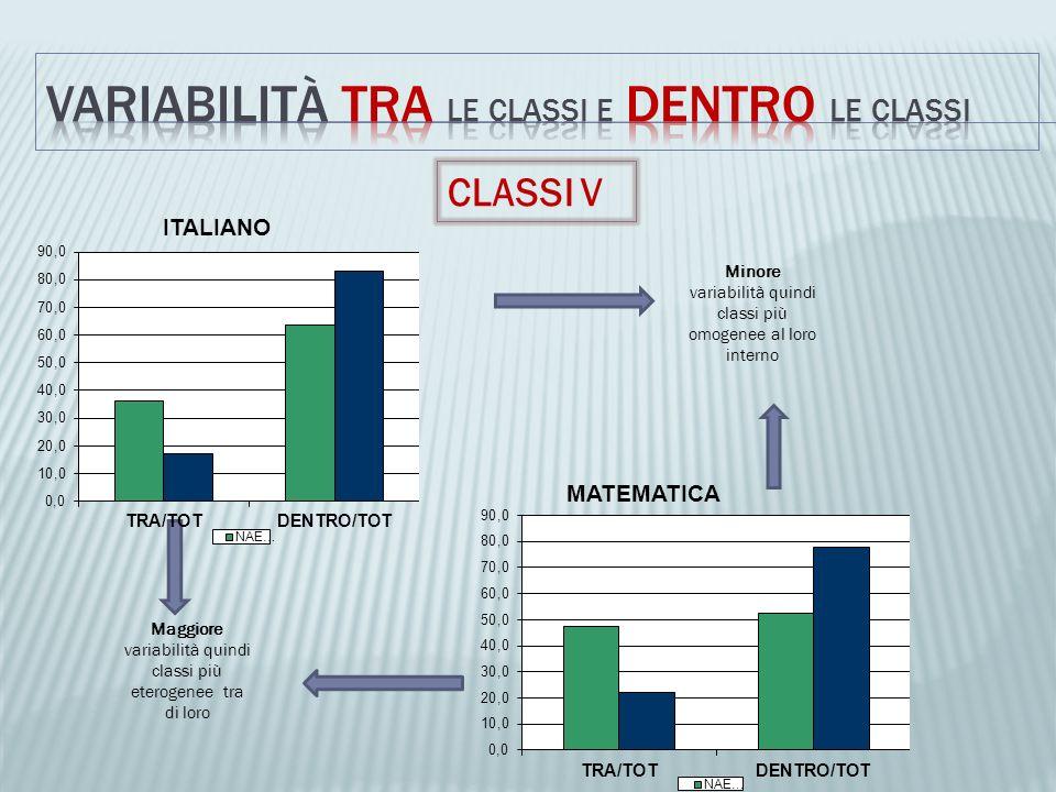 CLASSI V Maggiore variabilità quindi classi più eterogenee tra di loro Minore variabilità quindi classi più omogenee al loro interno