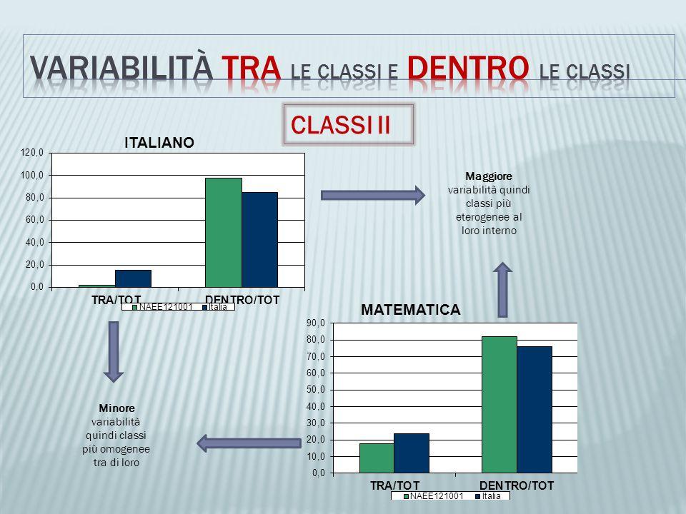 CLASSI II Minore variabilità quindi classi più omogenee tra di loro Maggiore variabilità quindi classi più eterogenee al loro interno
