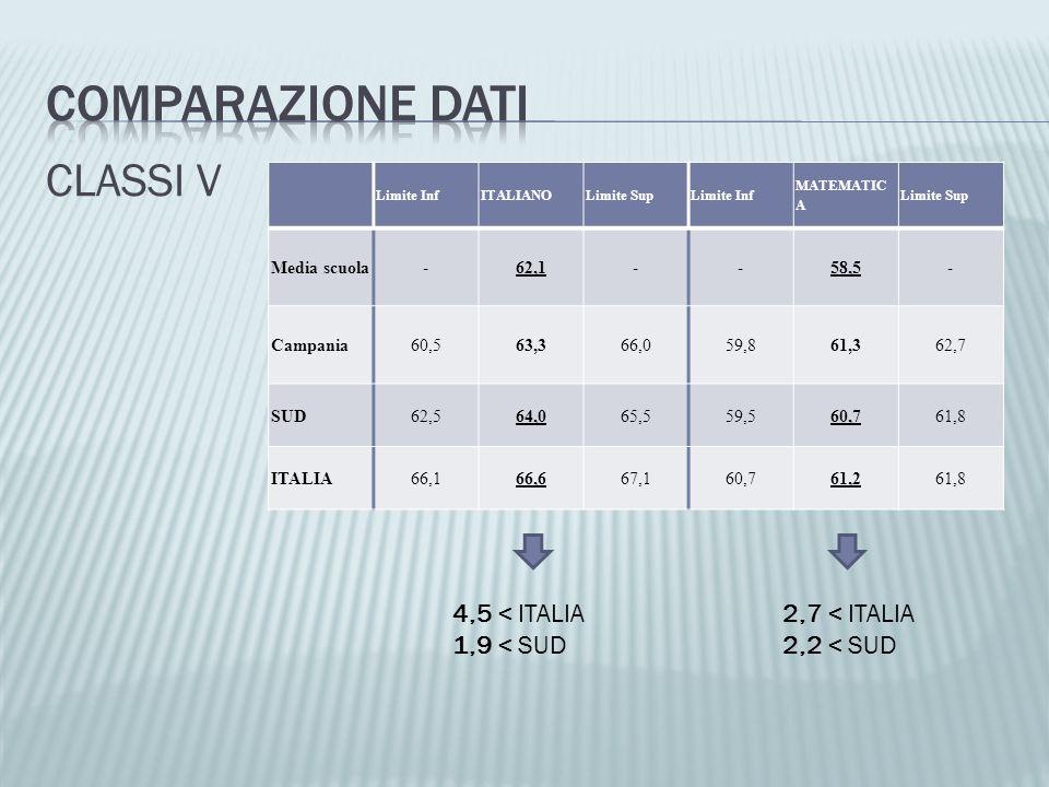 CLASSI V Limite InfITALIANOLimite SupLimite Inf MATEMATIC A Limite Sup Media scuola-62,1--58,5- Campania60,563,366,059,861,362,7 SUD62,564,065,559,560