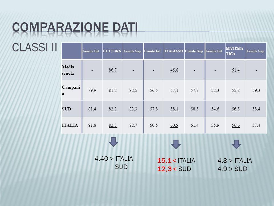 CLASSI II Limite InfLETTURALimite SupLimite InfITALIANOLimite SupLimite Inf MATEMA TICA Limite Sup Media scuola -86,7--45,8--61,4- Campani a 79,981,28
