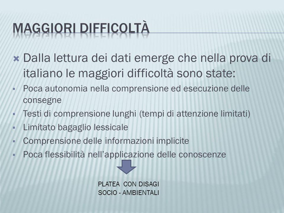 Dalla lettura dei dati emerge che nella prova di italiano le maggiori difficoltà sono state: Poca autonomia nella comprensione ed esecuzione delle con