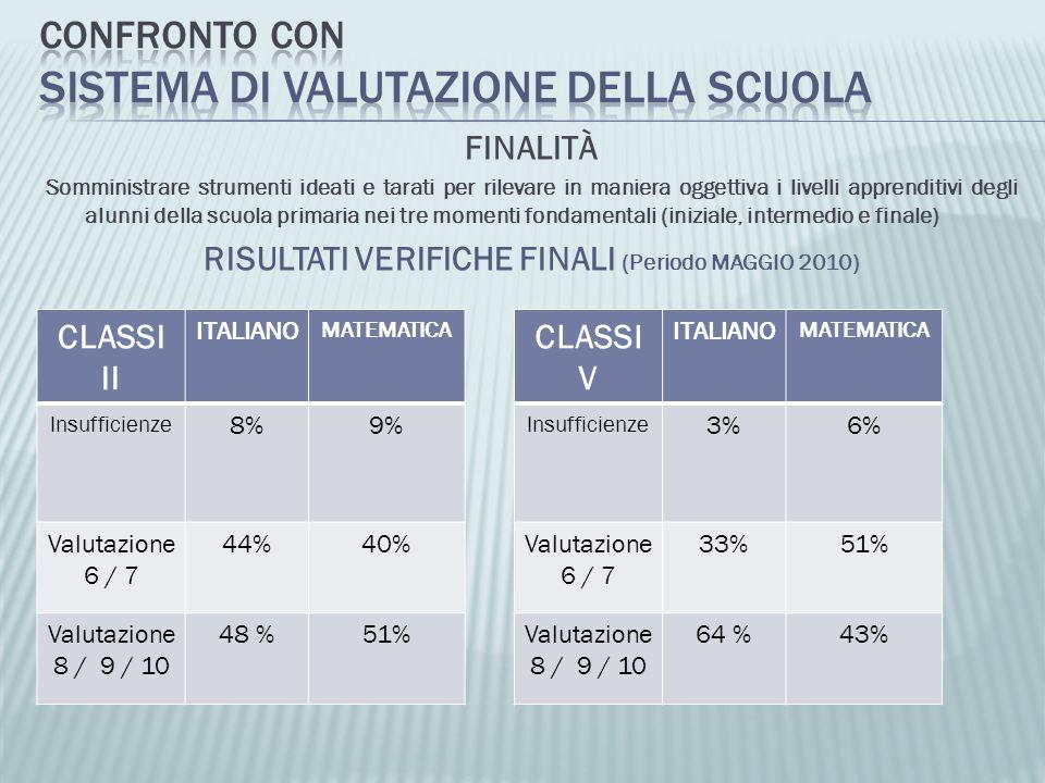 FINALITÀ Somministrare strumenti ideati e tarati per rilevare in maniera oggettiva i livelli apprenditivi degli alunni della scuola primaria nei tre momenti fondamentali (iniziale, intermedio e finale) RISULTATI VERIFICHE FINALI (Periodo MAGGIO 2010) CLASSI II ITALIANO MATEMATICA Insufficienze 8%9% Valutazione 6 / 7 44%40% Valutazione 8 / 9 / 10 48 %51% CLASSI V ITALIANO MATEMATICA Insufficienze 3%6% Valutazione 6 / 7 33%51% Valutazione 8 / 9 / 10 64 %43%