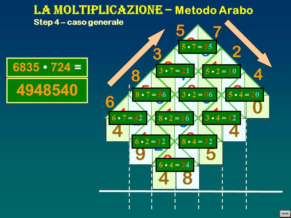 La Moltiplicazione – Metodo Arabo Step 4 – caso generale 4 2 5 6 2 1 3 5 1 0 0 6 1 6 1 2 3 2 2 4 1 2 2 0 84 9 4 0 4 5 6835 724 = 8 3 6 5 2 4 7 6 7 = 4