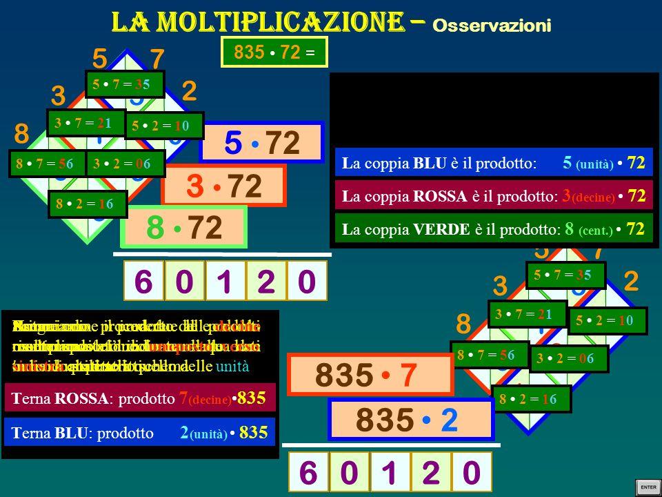 La Moltiplicazione – Osservazioni 8 3 5 2 7 3 5 1 0 2 1 0 6 5 6 1 6 216 576 360 02106 8 3 5 2 7 835 72 = 5 6 2 1 3 5 1 0 0 6 1 6 45587106 5 72 3 72 8