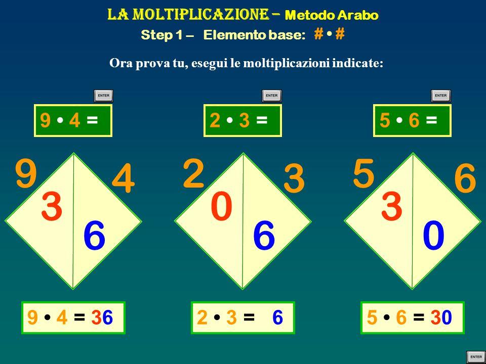 9 4 =9 4 =2 3 =2 3 =5 6 =5 6 = La Moltiplicazione – Metodo Arabo Step 1 – Elemento base: # # Ora prova tu, esegui le moltiplicazioni indicate: 9 4 3 6