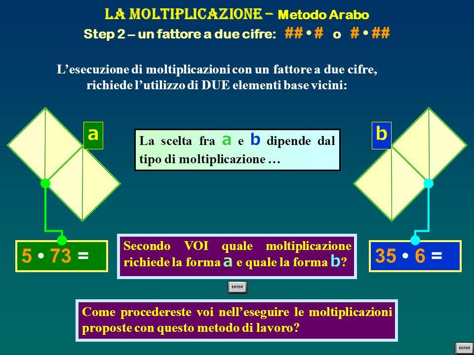 La Moltiplicazione – Metodo Arabo Step 2 – un fattore a due cifre: ## # o # ## Lesecuzione di moltiplicazioni con un fattore a due cifre, richiede lut