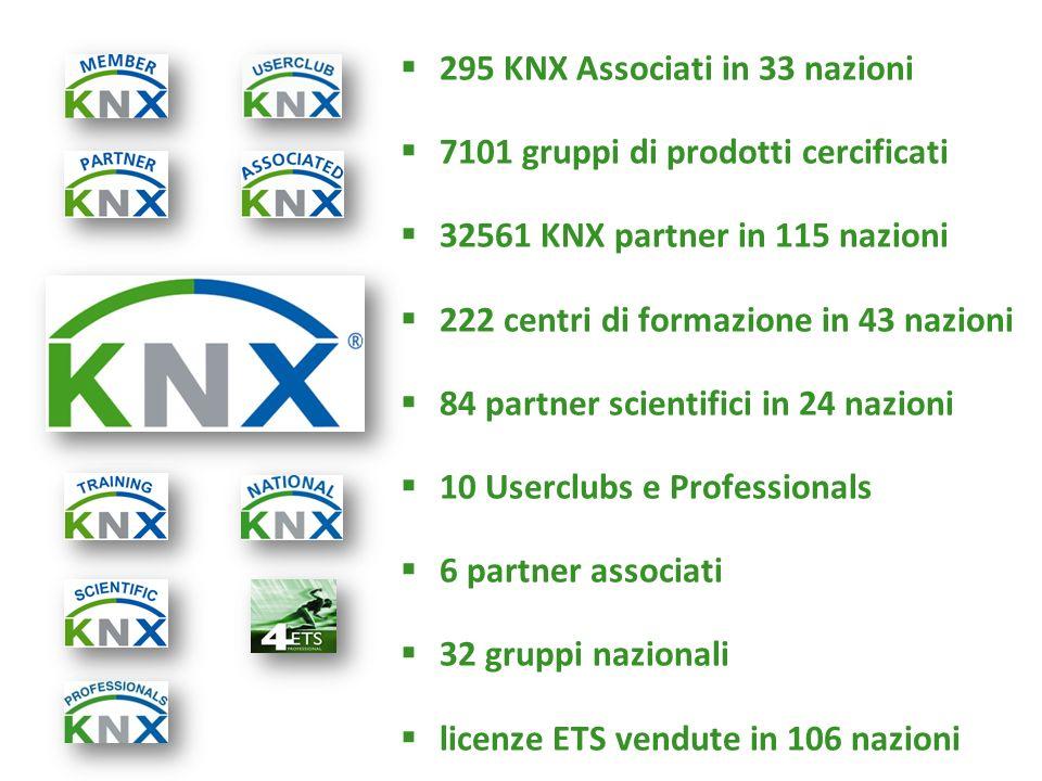 295 KNX Associati in 33 nazioni 7101 gruppi di prodotti cercificati 32561 KNX partner in 115 nazioni 222 centri di formazione in 43 nazioni 84 partner scientifici in 24 nazioni 10 Userclubs e Professionals 6 partner associati 32 gruppi nazionali licenze ETS vendute in 106 nazioni