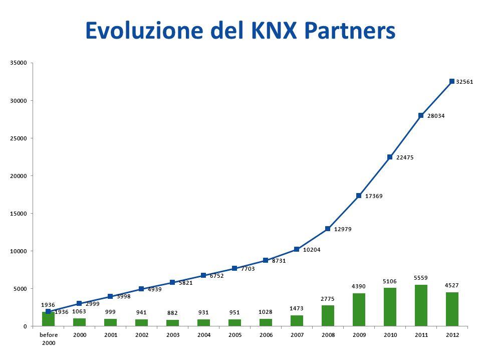 Evoluzione del KNX Partners