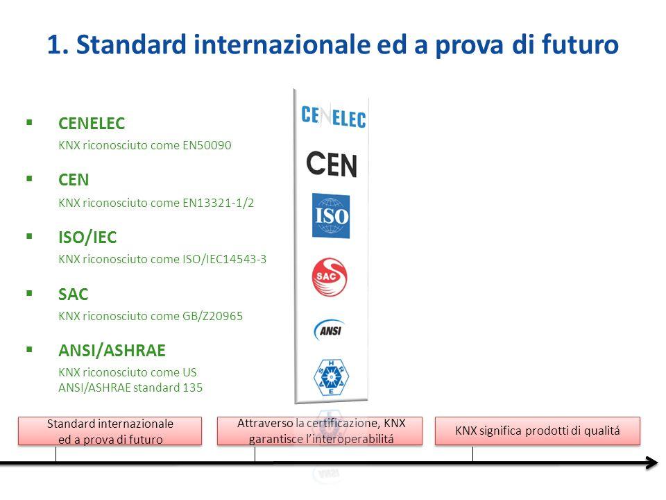 Standard internazionale ed a prova di futuro Attraverso la certificazione, KNX garantisce linteroperabilitá KNX significa prodotti di qualitá 1.