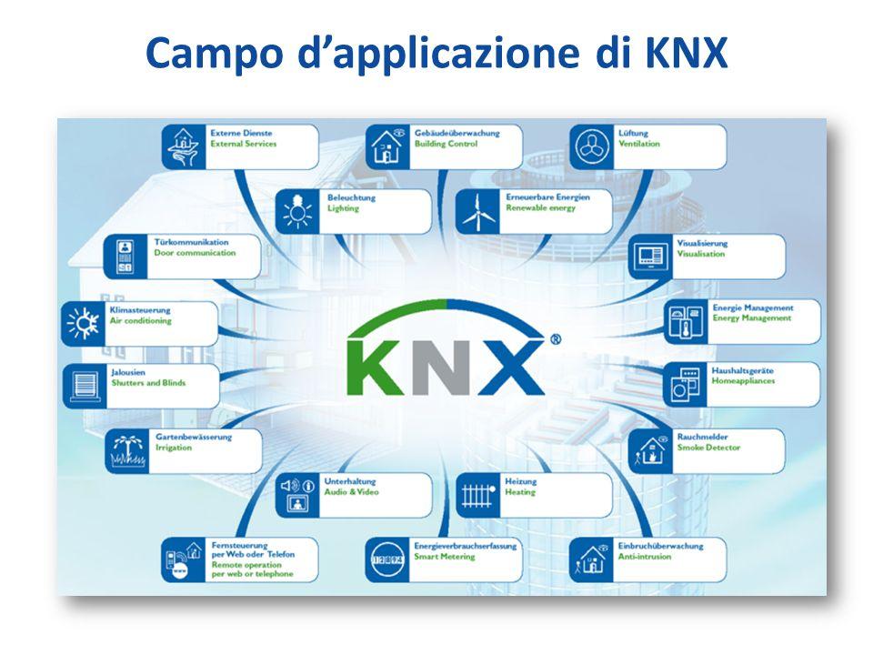 Campo dapplicazione di KNX