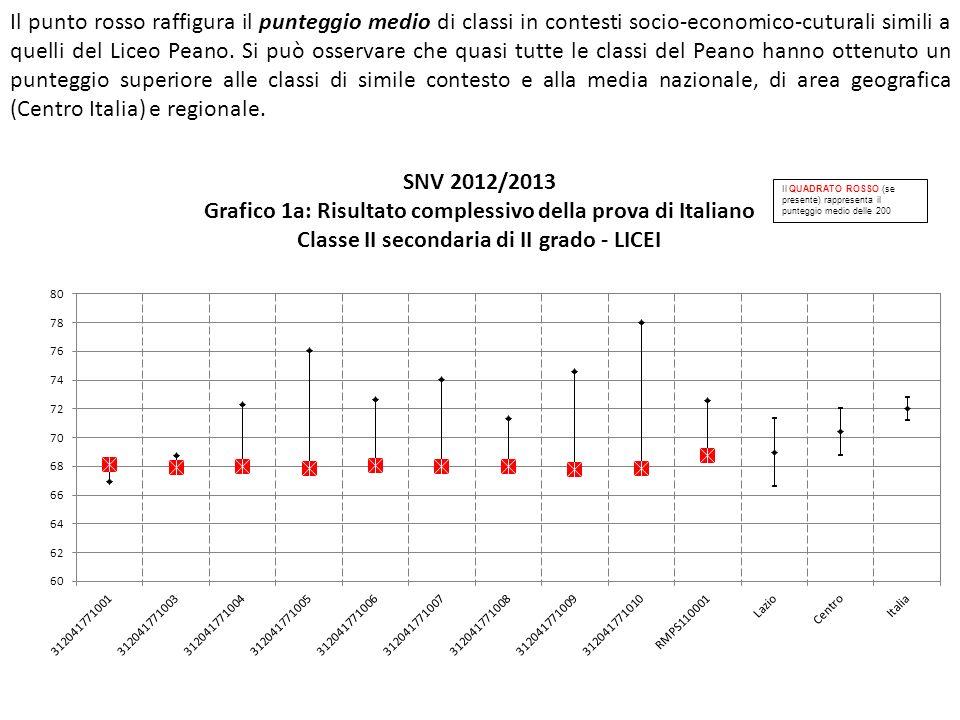 Il punto rosso raffigura il punteggio medio di classi in contesti socio-economico-cuturali simili a quelli del Liceo Peano.