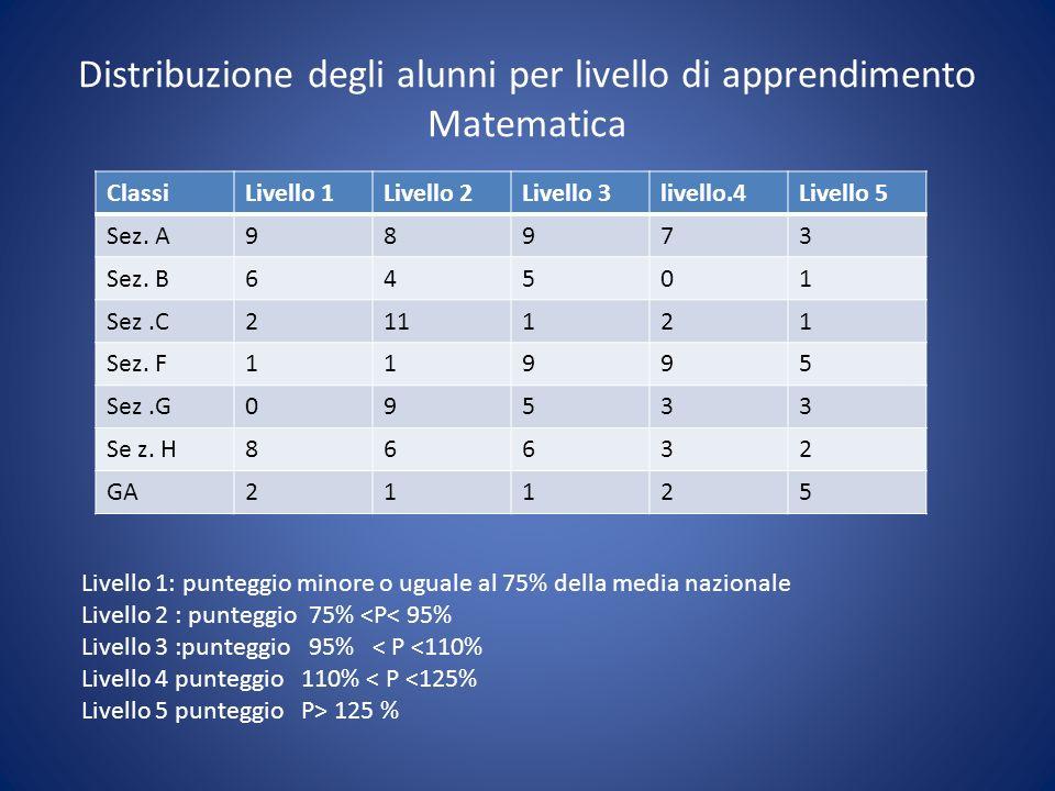Distribuzione degli alunni per livello di apprendimento Matematica ClassiLivello 1Livello 2Livello 3livello.4Livello 5 Sez. A98973 Sez. B64501 Sez.C21