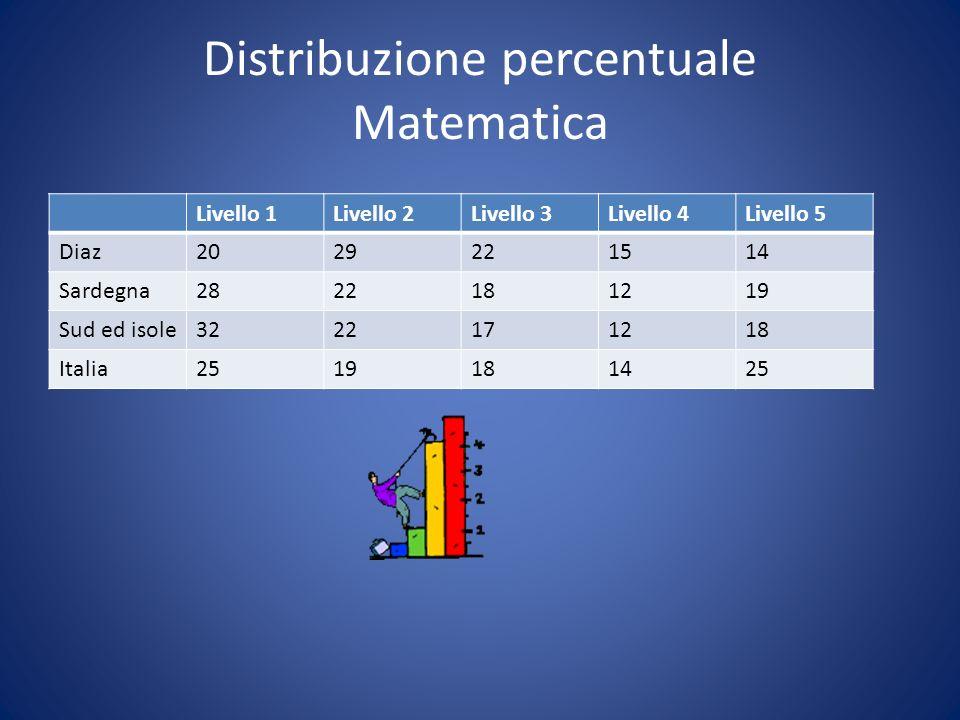 Distribuzione percentuale Matematica Livello 1Livello 2Livello 3Livello 4Livello 5 Diaz2029221514 Sardegna2822181219 Sud ed isole3222171218 Italia2519181425
