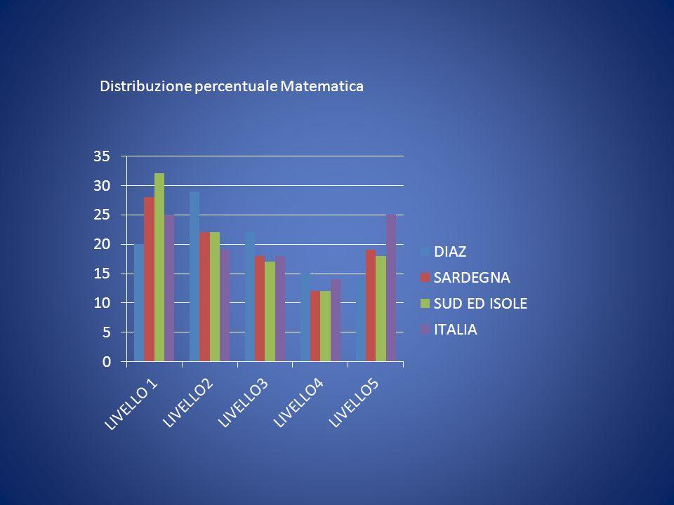 Distribuzione percentuale Matematica
