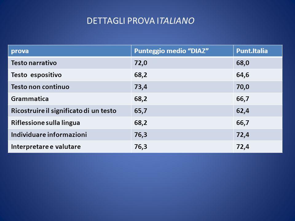 DETTAGLI PROVA ITALIANO provaPunteggio medio DIAZPunt.Italia Testo narrativo72,068,0 Testo espositivo68,264,6 Testo non continuo73,470,0 Grammatica68,266,7 Ricostruire il significato di un testo65,762,4 Riflessione sulla lingua68,266,7 Individuare informazioni76,372,4 Interpretare e valutare76,372,4