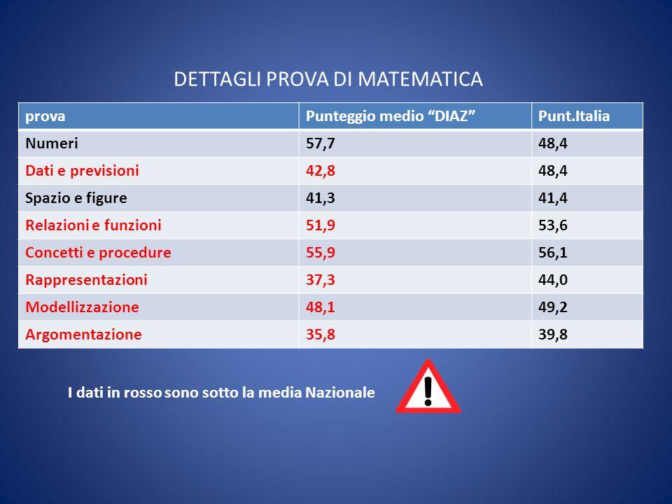 DETTAGLI PROVA DI MATEMATICA provaPunteggio medio DIAZPunt.Italia Numeri57,748,4 Dati e previsioni42,848,4 Spazio e figure41,341,4 Relazioni e funzioni51,953,6 Concetti e procedure55,956,1 Rappresentazioni37,344,0 Modellizzazione48,149,2 Argomentazione35,839,8 I dati in rosso sono sotto la media Nazionale