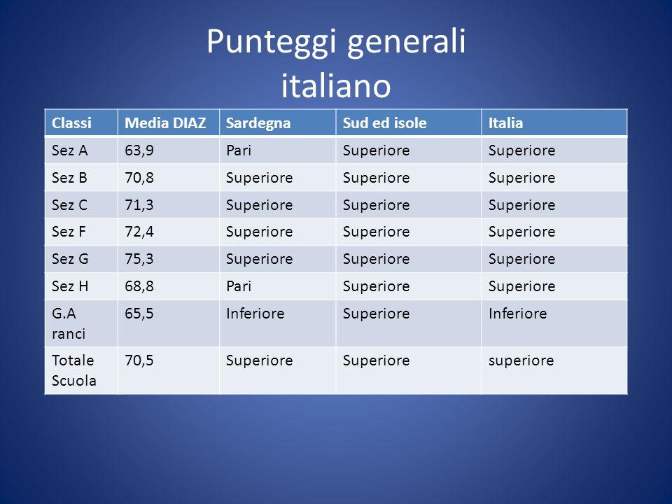 Punteggi generali italiano ClassiMedia DIAZSardegnaSud ed isoleItalia Sez A63,9PariSuperiore Sez B70,8Superiore Sez C71,3Superiore Sez F72,4Superiore Sez G75,3Superiore Sez H68,8PariSuperiore G.A ranci 65,5InferioreSuperioreInferiore Totale Scuola 70,5Superiore superiore
