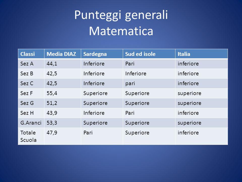 Punteggi generali Matematica ClassiMedia DIAZSardegnaSud ed isoleItalia Sez A44,1InferiorePariinferiore Sez B42,5Inferiore inferiore Sez C42,5Inferiorepariinferiore Sez F55,4Superiore superiore Sez G51,2Superiore superiore Sez H43,9InferiorePariinferiore G.Aranci53,3Superiore superiore Totale Scuola 47,9PariSuperioreinferiore