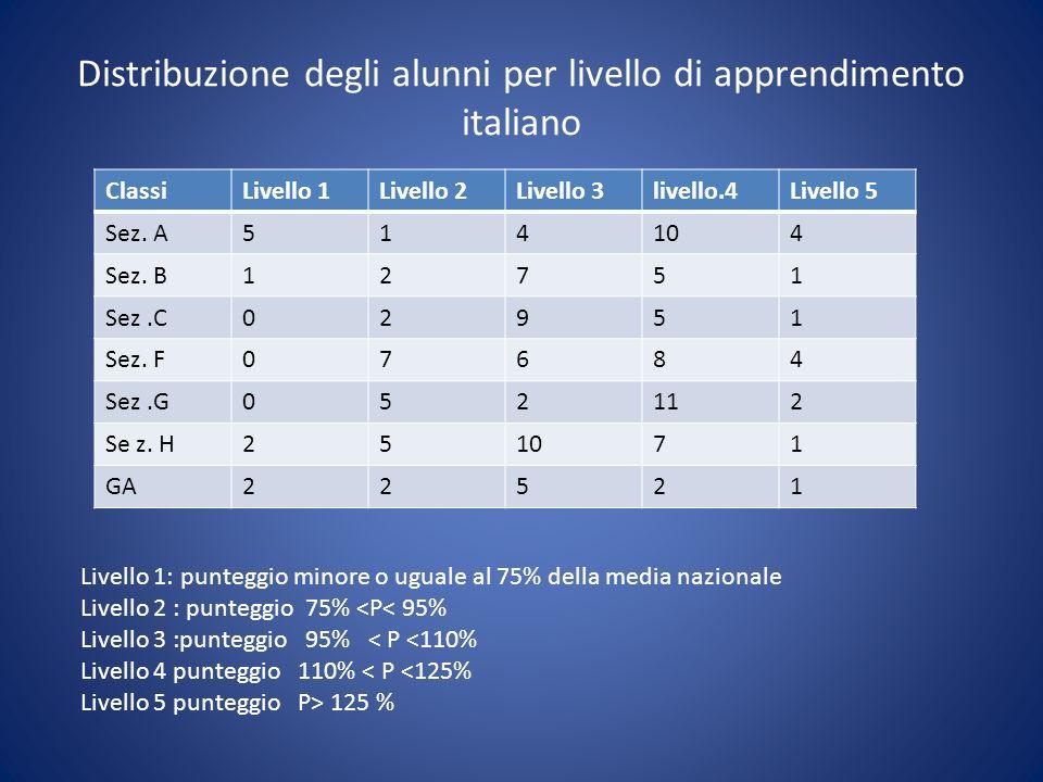 Distribuzione degli alunni per livello di apprendimento italiano ClassiLivello 1Livello 2Livello 3livello.4Livello 5 Sez. A514104 Sez. B12751 Sez.C029
