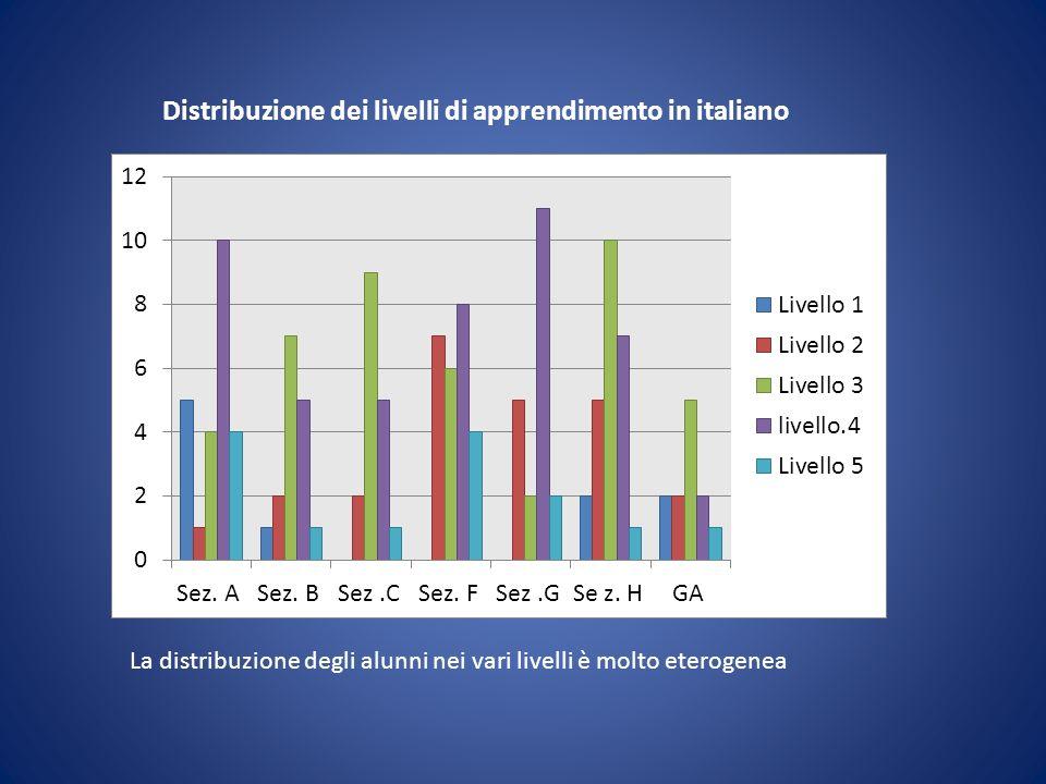 Distribuzione dei livelli di apprendimento in italiano La distribuzione degli alunni nei vari livelli è molto eterogenea