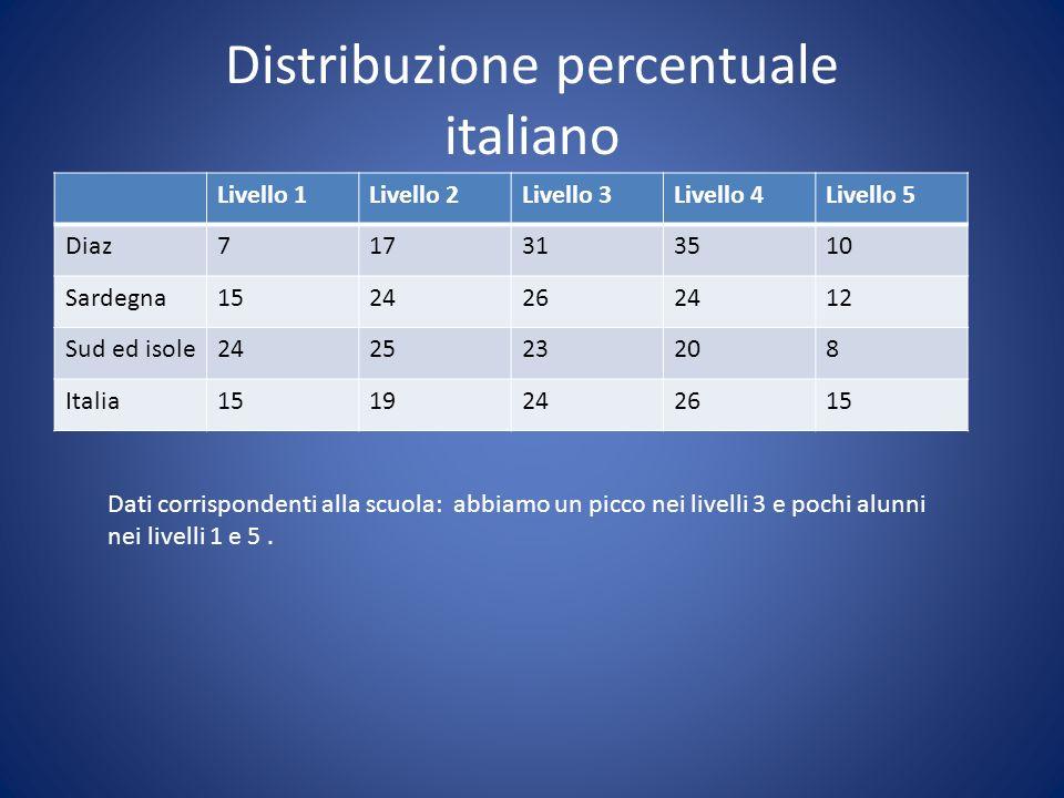 Distribuzione percentuale italiano Livello 1Livello 2Livello 3Livello 4Livello 5 Diaz717313510 Sardegna1524262412 Sud ed isole242523208 Italia15192426