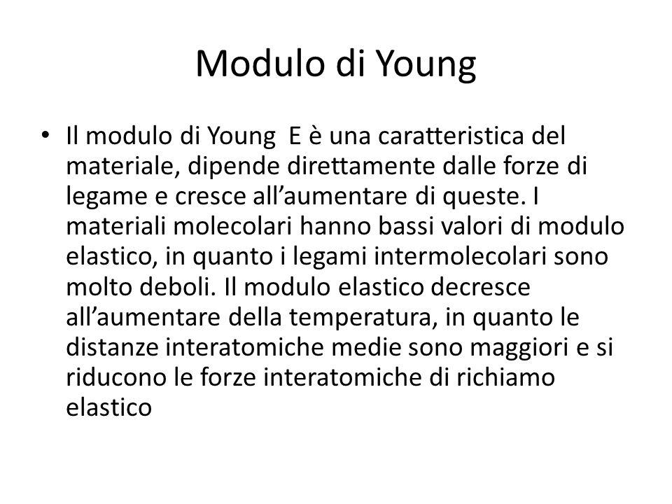 Modulo di Young Il modulo di Young E è una caratteristica del materiale, dipende direttamente dalle forze di legame e cresce allaumentare di queste. I